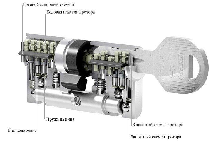 Эскиз схема цилиндра ICS